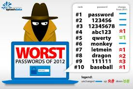 worst passwords